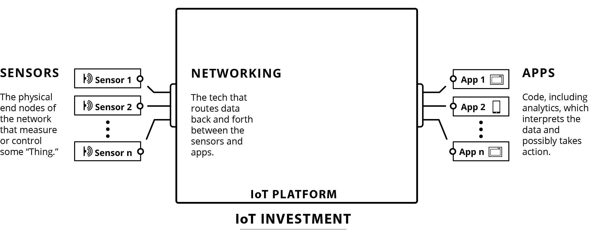 Putting Business First in the Internet of Things - Tail Diagram 1