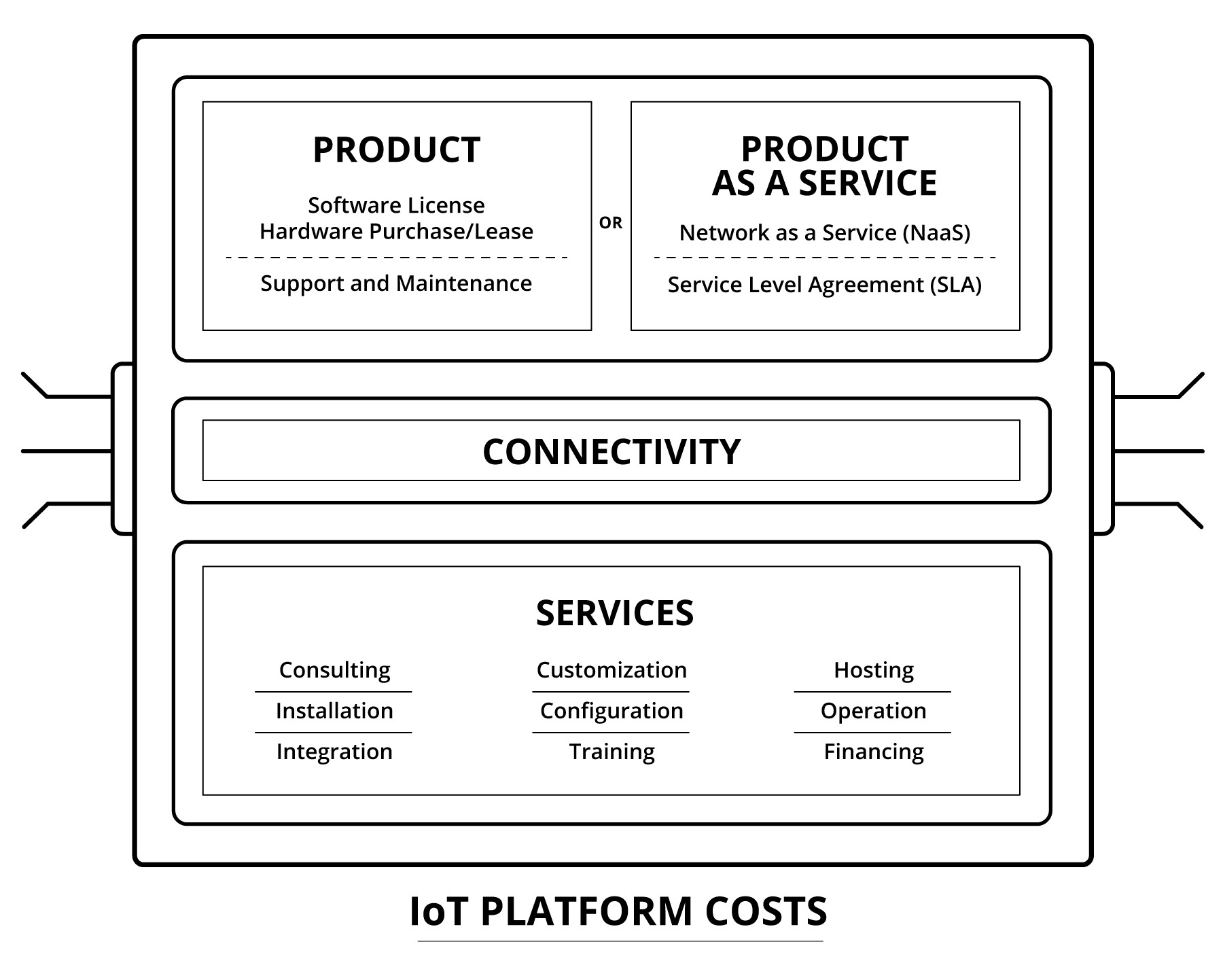 Putting Business First in the Internet of Things - Diagram 2