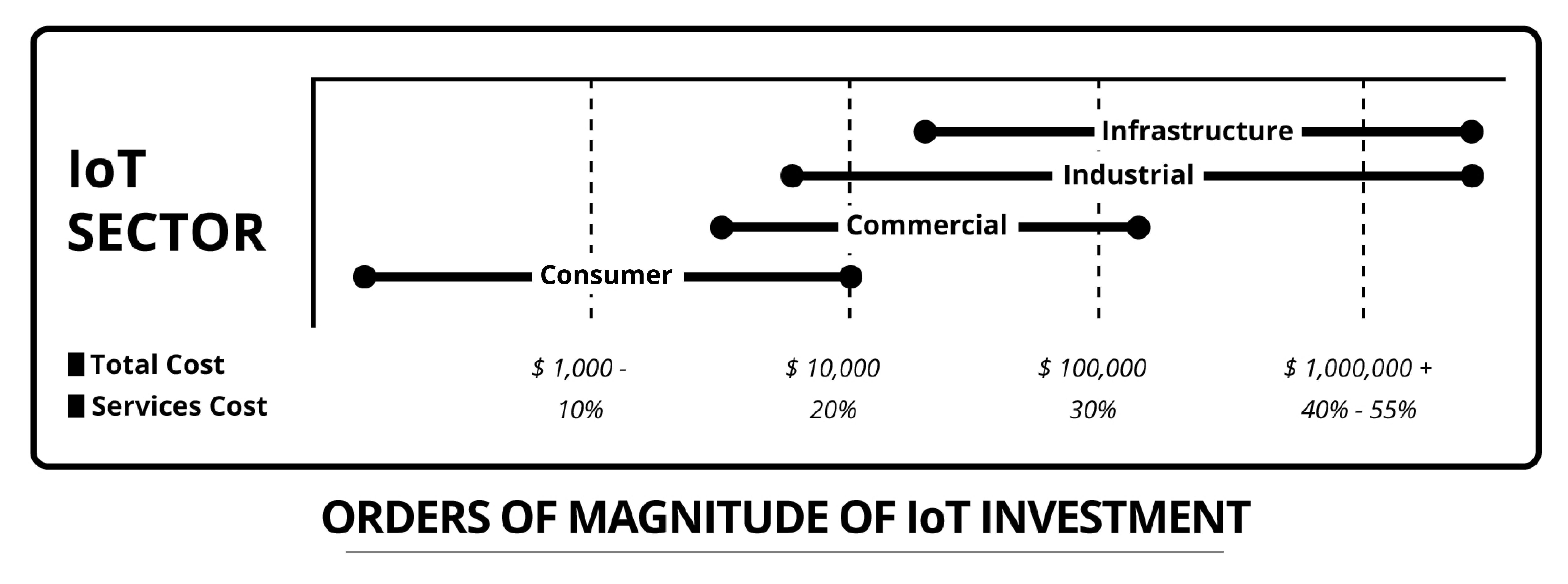 Putting Business First in the Internet of Things - Diagram 3
