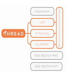 Thread Internet of Things